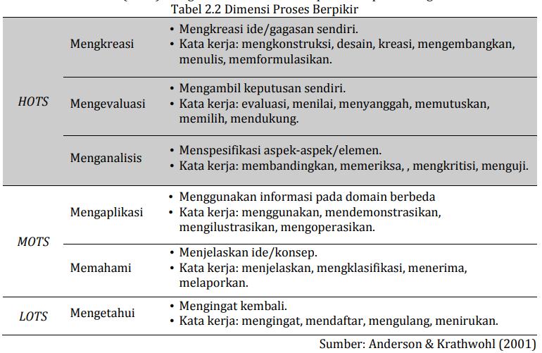 Penyusunan Soal Higher Order Thinking Skills Hots Smp Negeri 1 Nanggulan